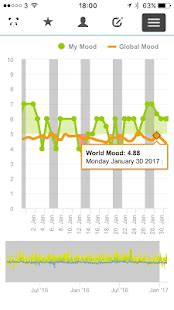 Reasons Why I Moodpanda by Moodpanda Mood Diary Tracker Android Apps On Play