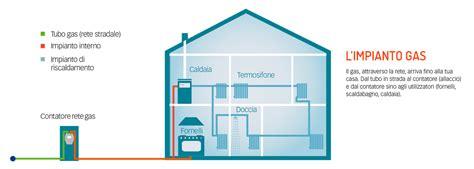 impianto gas casa allacciamento fontenergia 7