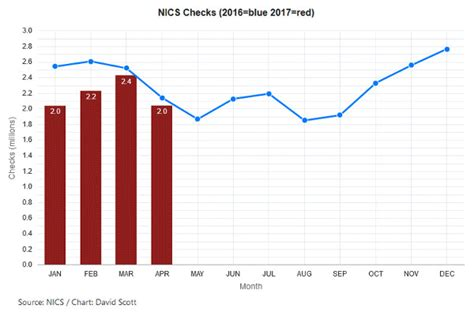 Nics Background Check Number Nics Background Checks Rebounding In The Era The About Guns