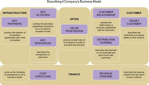 alibaba business model canvas business development model of canvas the 9 building block