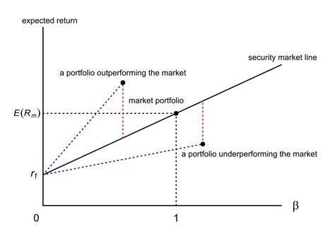 graficos del mercado de valores en l 237 nea del mercado de valores wikipedia la enciclopedia