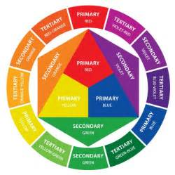 primary secondary tertiary colors the color wheel primary secondary tertiary colors