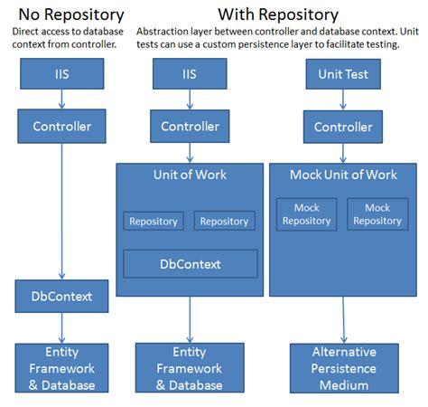 repository pattern update method generic multi purpose net layered framework codeproject