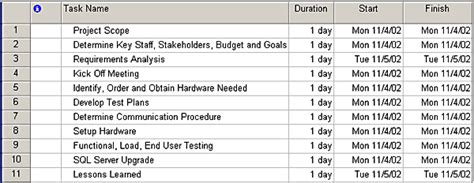 Upgrading Sql Server Part I Overview And Project Planning Network Upgrade Project Plan Template