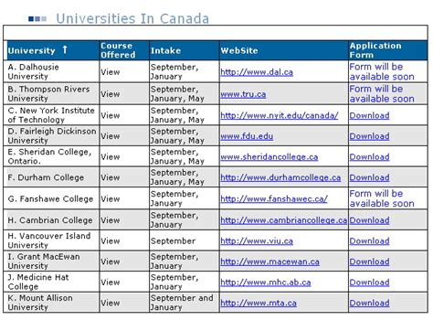 opinions on list of universities in canada