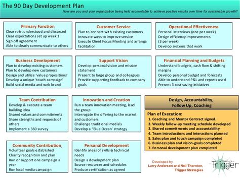 90 day development plan template trigger strategies new hire 90 day development plan