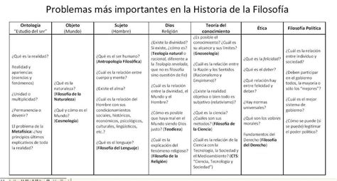 historia de la filosofia historia de la filosofia medieval dfistsuaes problemas m 225 s importantes en la historia de la