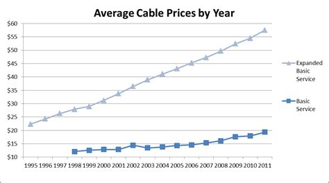 cable wire price average cable prices by year 171 putting out the vibe