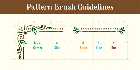 illustrator pattern brush corners tutorial create a pattern brush in illustrator creative market blog