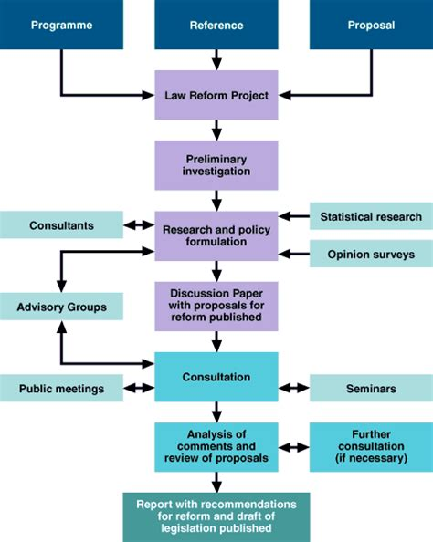 bill to a flowchart scottish commission flow chart of a reform project