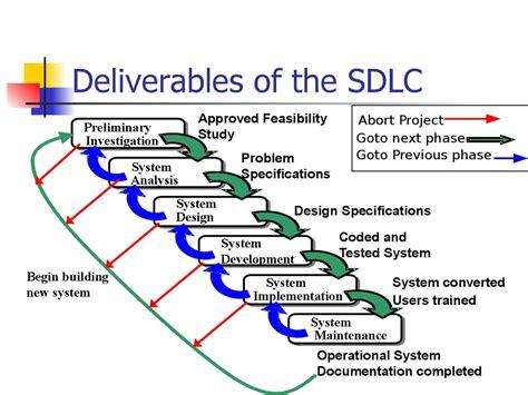 design definition in sdlc system development life cycle sdlc cs208 презентация