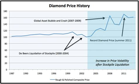 price of the future pricing trends now and beyond