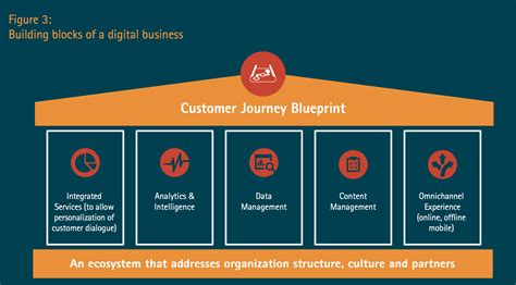 design leading definition digital transformation how leading consulting firms define it