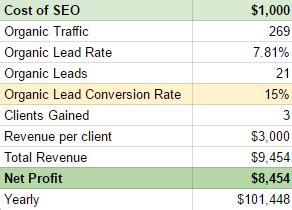 Cost Of Mba True Cost by 7 Need To Photography Seo Tips