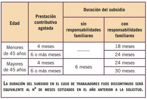 tabla de subsidio para el empleo 2015 anual tabla del subsidio del empleo 2016 tabla subsidio al