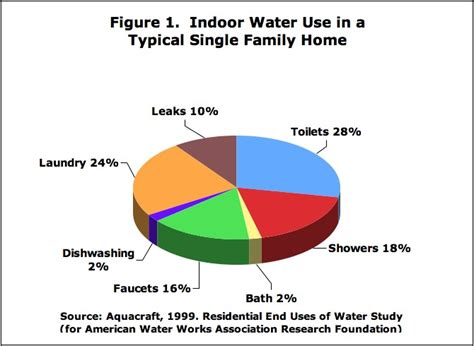 How Many Liters Does A Shower Use by Showerheads Map Toilet Testing