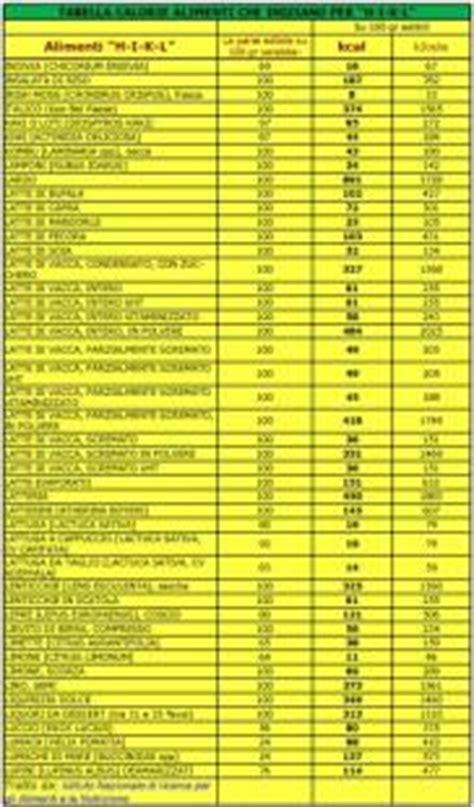 tabella alimenti e calorie con la restrizione calorica 232 possibile vivere una lunga