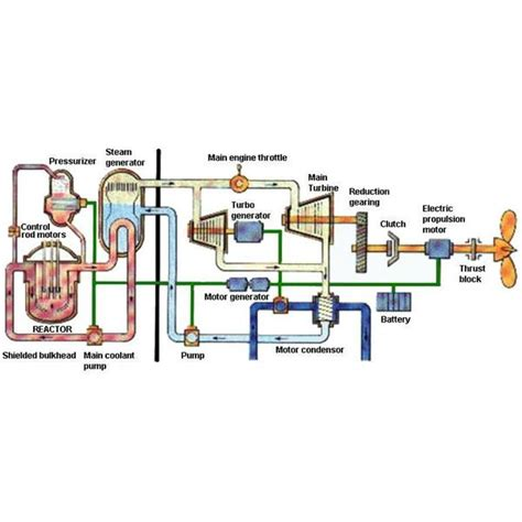 diagram of how a nuclear power plant works propeller shaft diagram propeller get free image about