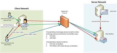 clients that support the exchange exchange firewalls and support oh my you had me at