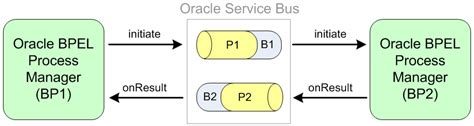 tutorial oracle service bus oracle bpel process manager transport for use with oracle