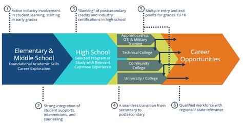 patten university honors pathway updated pathways tn framework classroom chronicles