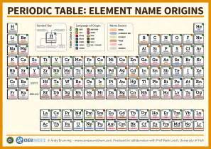 four new elements named here s how the periodic table