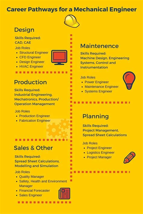 career path infographics images  pinterest