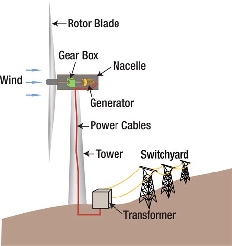 wind turbine diagram file wind turbine diagram svg wikimedia commons