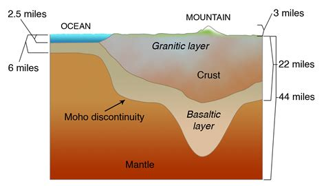 section of lithosphere that carries crust living with earthquakes in the pacific northwest
