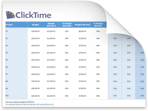 Free Resource Planning Template Clicktime Resource Plan Template