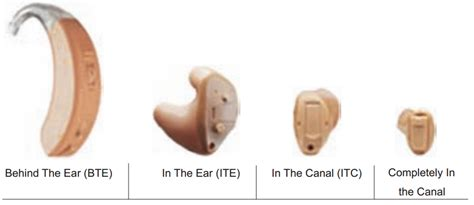 hearing aid types know your digital hearing aid digital hearing aids review
