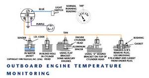 which to use water pressure or temp guage on 1987 225 evinrude outboard page 1 iboats boating