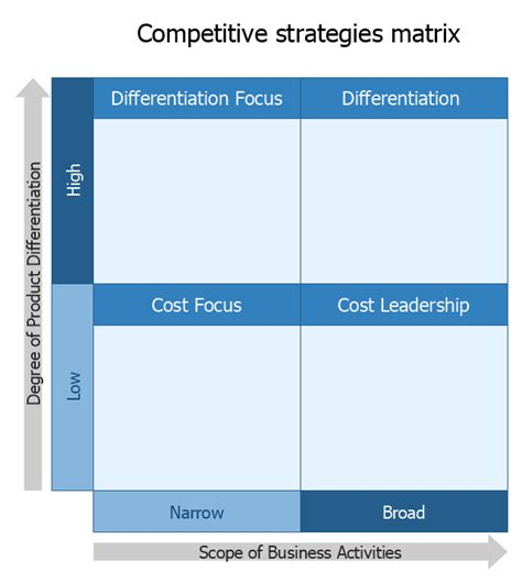 competitor swot analysis template competitive strategy matrix template swot analysis
