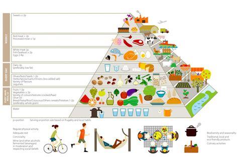 piramide alimentare italiana la piramide alimentare diventa sostenibile dissapore