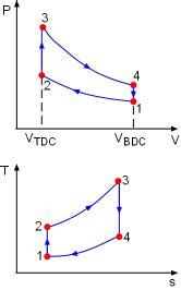 Otto Cycle Ts Diagram