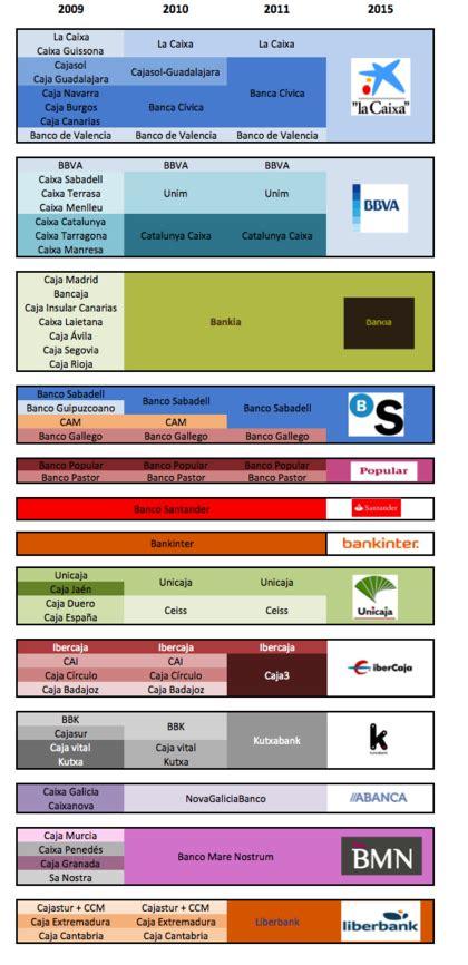 fusion bancos fusiones bancarias