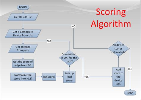 Algorithm Template algorithm and flowchart algorithm using pict euclid s