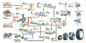 Truck Wheel Manufacturing Process How Car Tires Are Made Performance Plus Tire