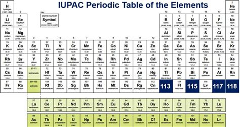 periodic table gets four new chemical elements market