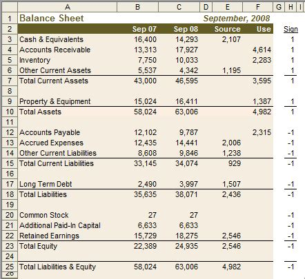 sle cash flow and balance sheet add cash flow information to your excel balance sheets