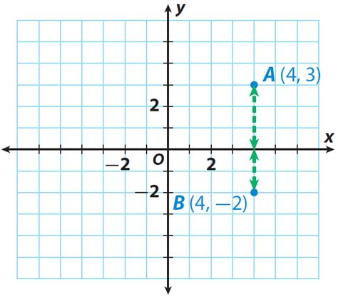 Distance On The Coordinate Plane Worksheet finding distance on the coordinate plane worksheet