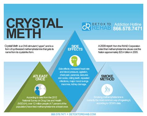 How To Increase Detox Rate Meth by Meth Is A Cns Stimulant And Is A Form Of