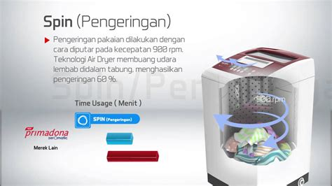 V Belt Mesin Cuci Polytron polytron zeromatic with zeropress technology product knowledge