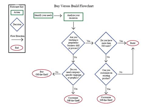 learn flowchart nuts and bolts buy or build ls