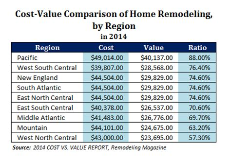 remodeling cost vs value by region