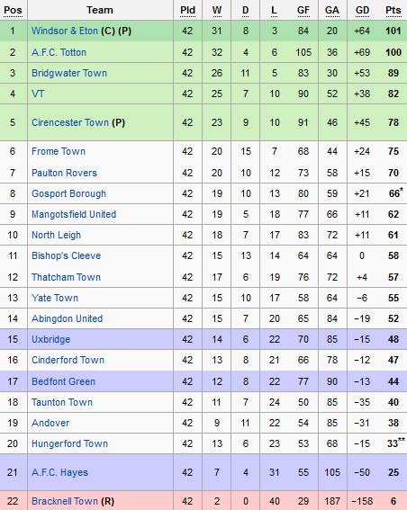Football League One Table by Sholing Football Club Official Website League Table