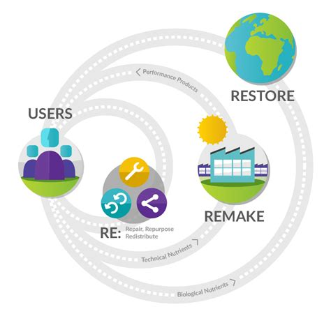 Circular Economy Mba by Circular Economy Design For Denver By Ben