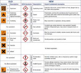 Safety Data Sheet Template by Search Results For Safety Data Sheets 2015 Template