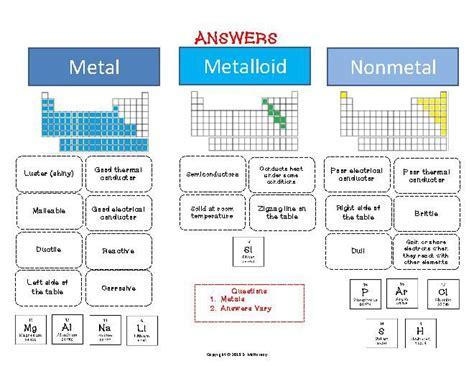 printable periodic table metals nonmetals metalloids metals nonmetals metalloids cut paste activity