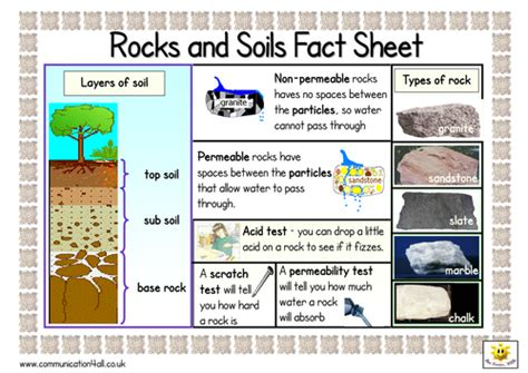rocks and soils sided fact sheet by bevevans22